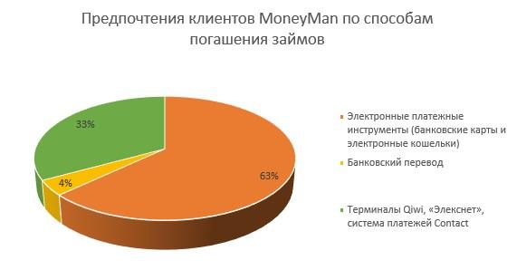 Оплата хоум кредит через сбербанк по договору